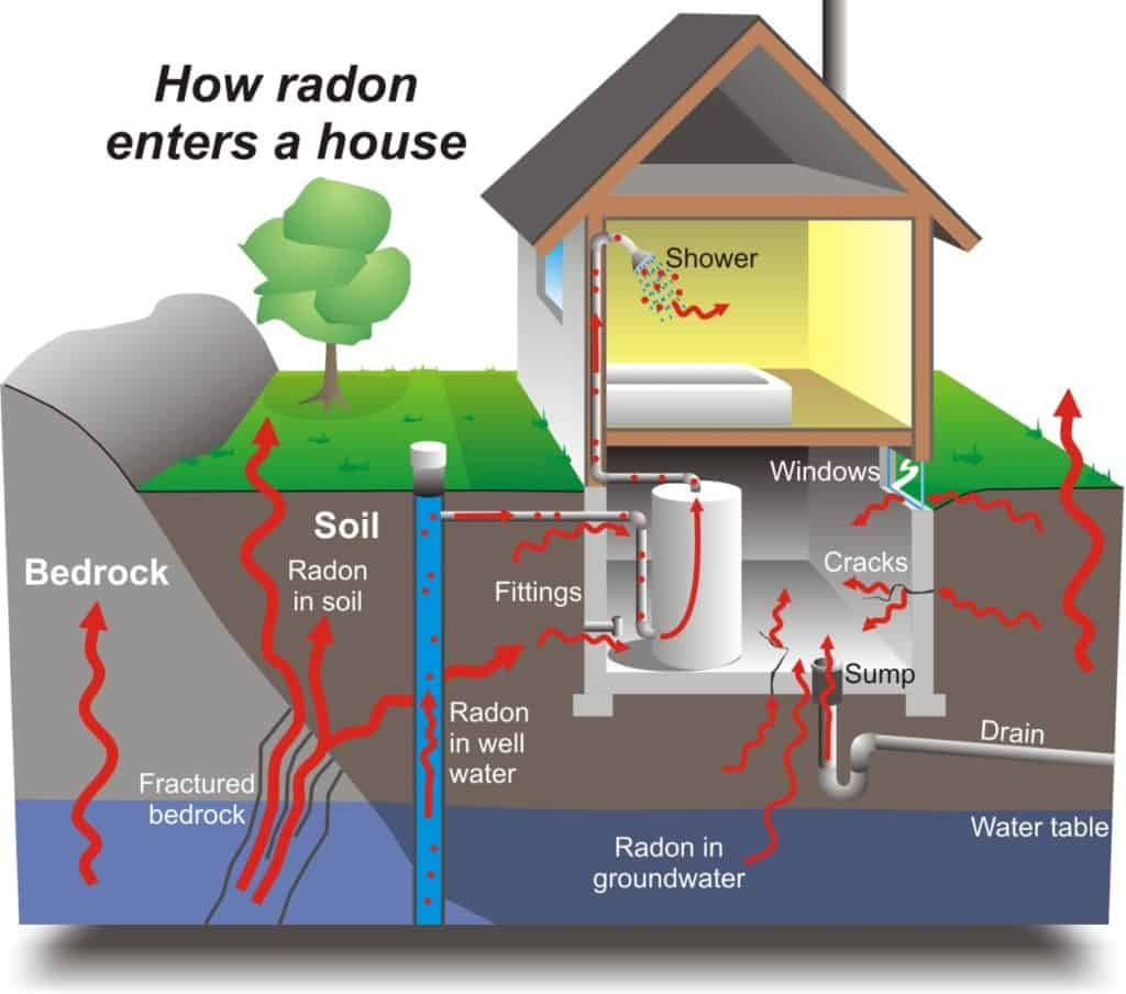 3Rs Construction Salem Oregon Radon Remediation