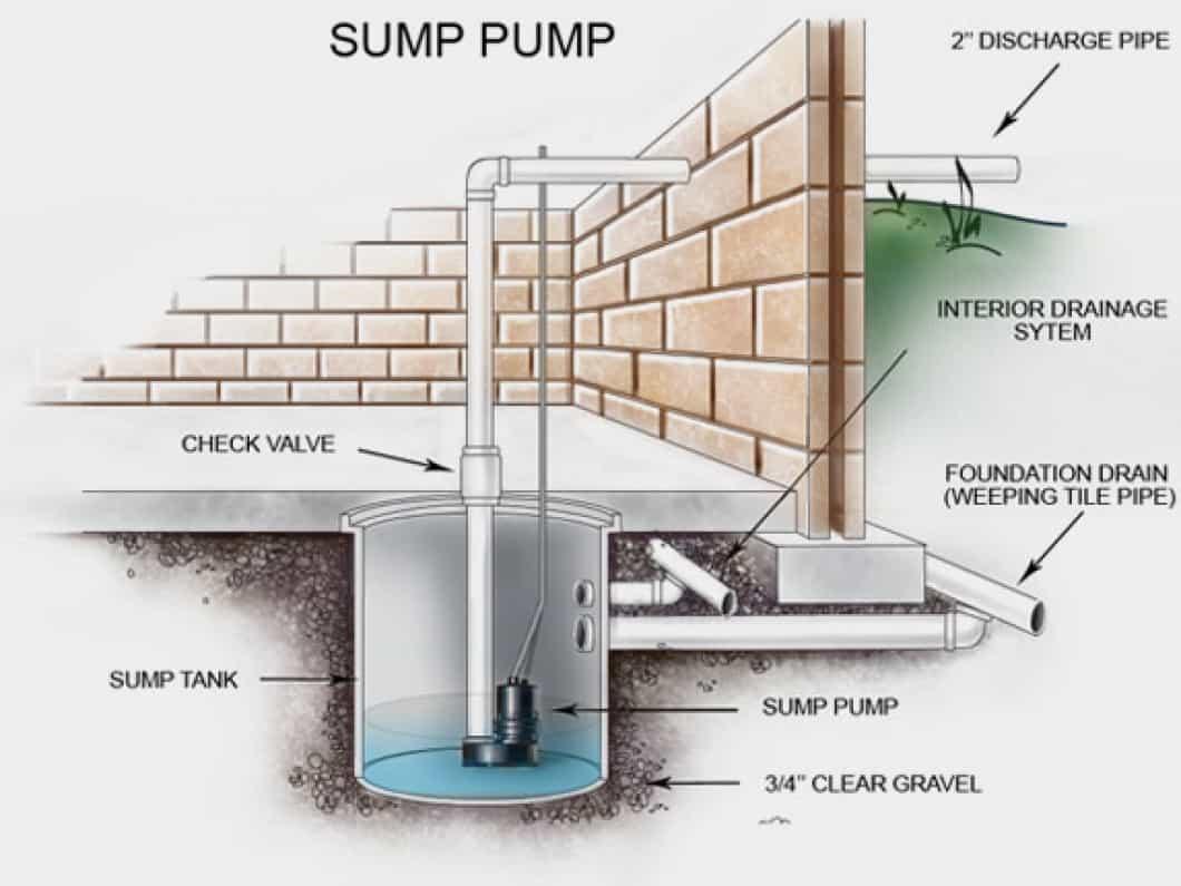 How does a sump pump work